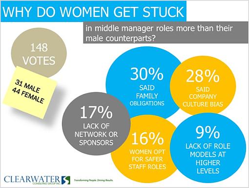 Clearwater_women_poll