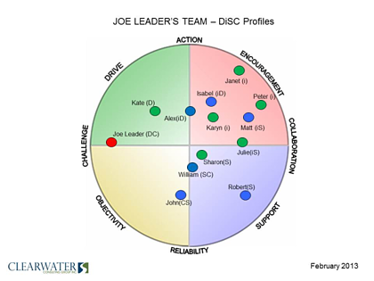 DiSC work styles sample map