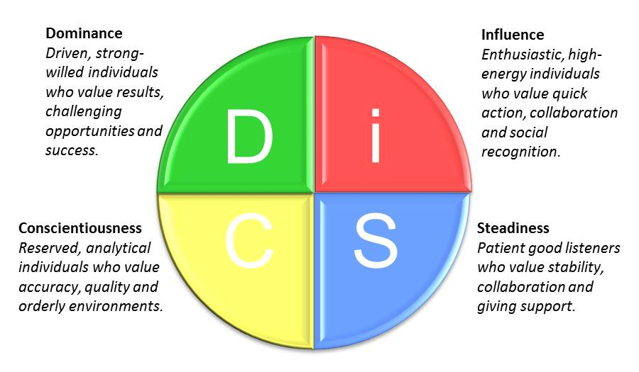Blog | Extraordinary Leadership and High Functioning Teams | DiSC