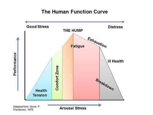 Human_Function_Curve