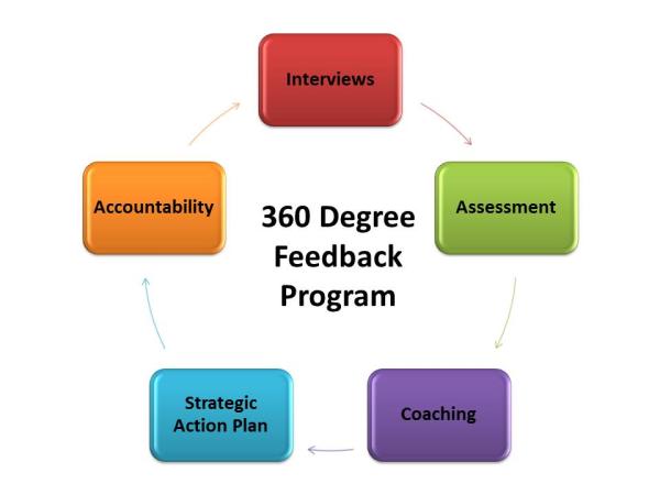 360 feedback with executive coaching