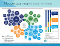 Modern Learning: More Blended and Bite-Sized