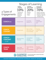4-Types-of-Engagements