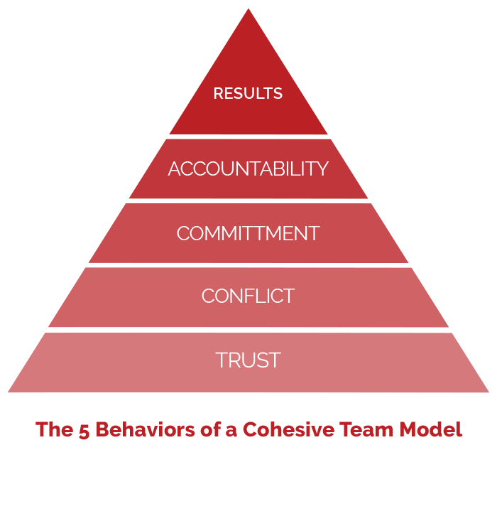 5-Behaviors-of-a-Cohesive-Team-model
