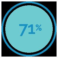 71-percent-bersin