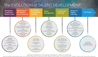 Clearwater-Talent-Dev-Evolution-2018-Sept18