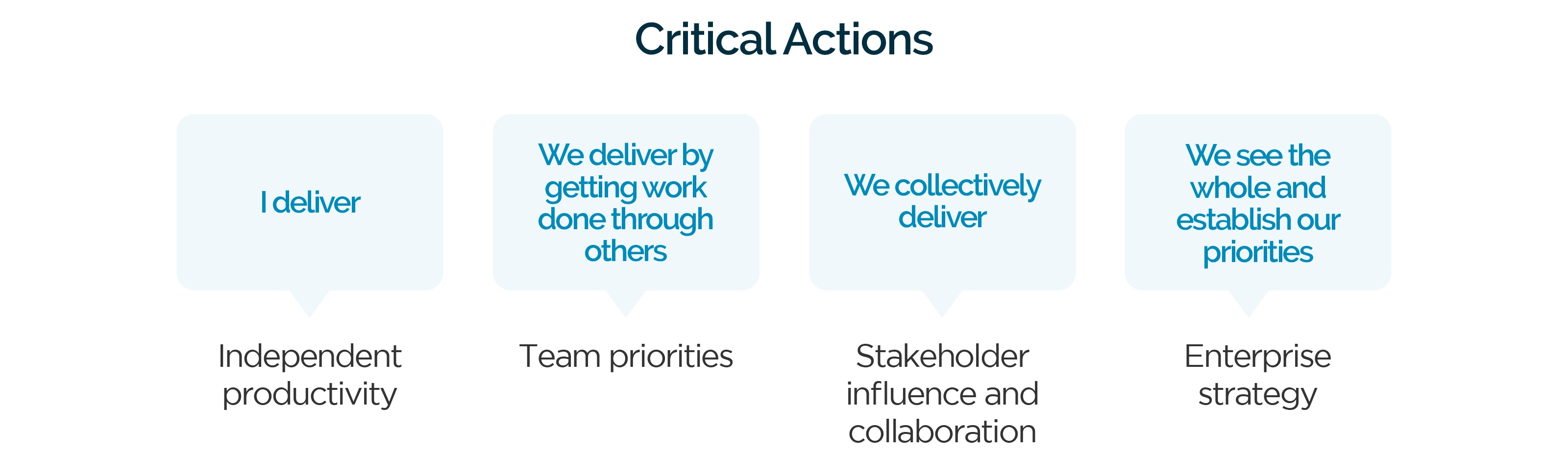 a-leaders-journey-critical-actions-2