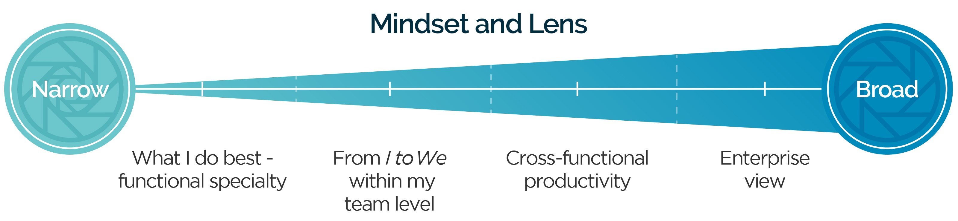 a-leaders-journey-mindset-and-lens-3