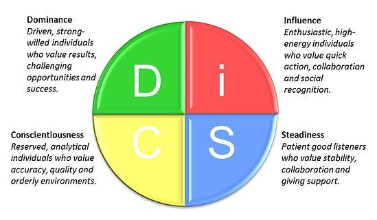 DiSC_circle_with_descriptions